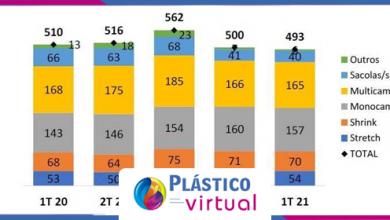 Foto de Indústria de embalagens plásticas flexíveis tem resultado abaixo do esperado no 1º trimestre de 2021